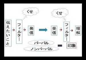 図イラスト(コミュニケーションの姿)